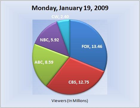 011909piechart-viewers