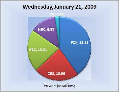 012109piechart-viewers