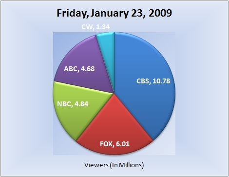 012309piechart-viewers