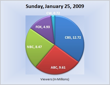 012509piechart-viewers