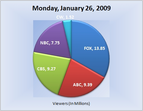 012609piechart-viewers