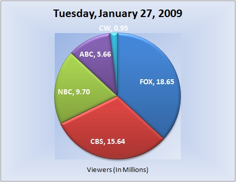 012709piechart-viewers