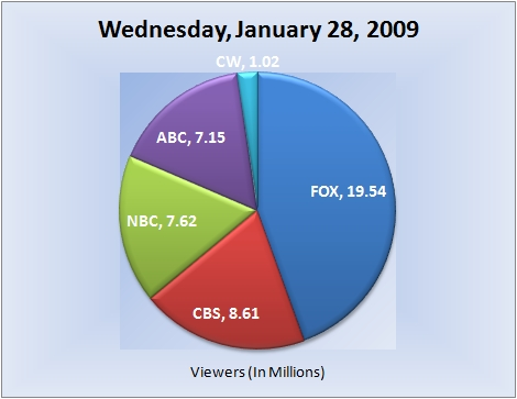 012809piechart-viewers