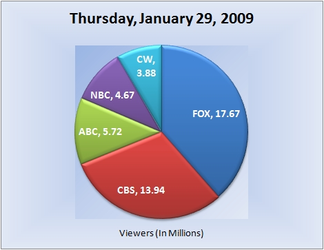 012909piechart-viewers