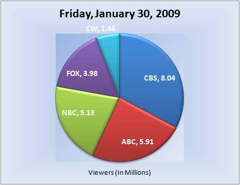 013009piechart-viewers