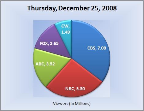 122508piechart-viewers
