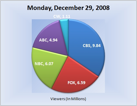 122908piechart-viewers