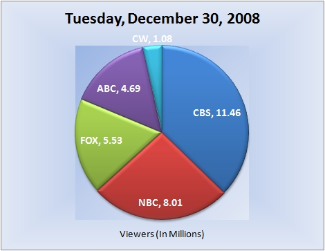 123008piechart-viewers