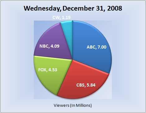 123108piechart-viewers