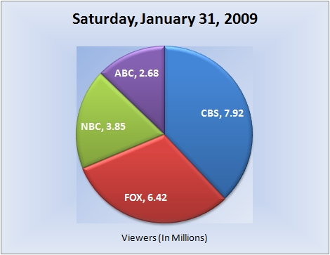 013109piechart-viewers