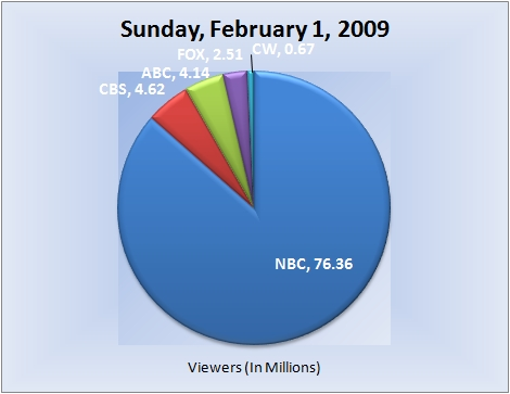020109piechart-viewers-e