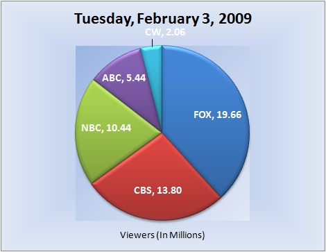 020309piechart-viewers-e