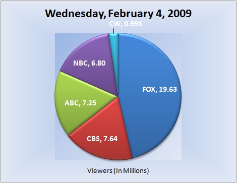 020409piechart-viewers