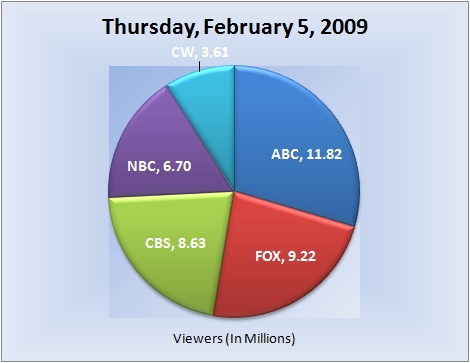 020509piechart-viewers