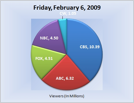 020609piechart-viewers