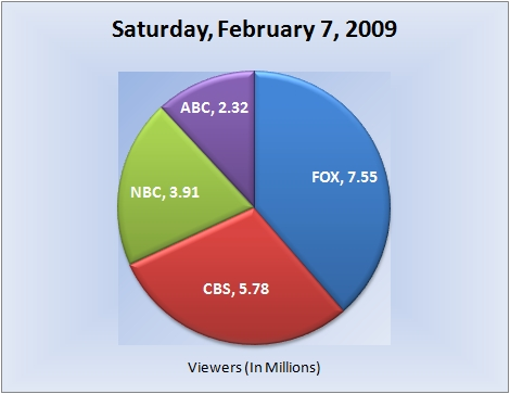 020709piechart-viewers