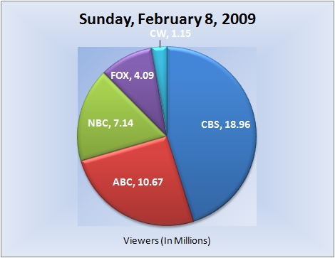 020809piechart-viewers