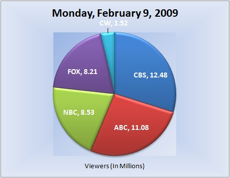 020909piechart-viewers