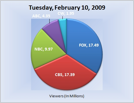 021009piechart-viewers