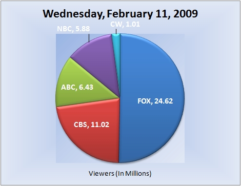 021109piechart-viewers