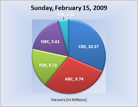 021509piechart-viewers