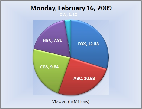 021609piechart-viewers