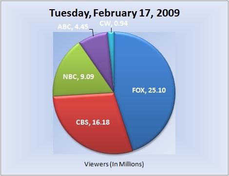 021709piechart-viewers
