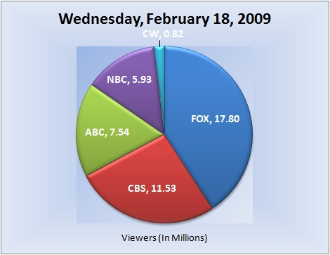 021809piechart-viewers