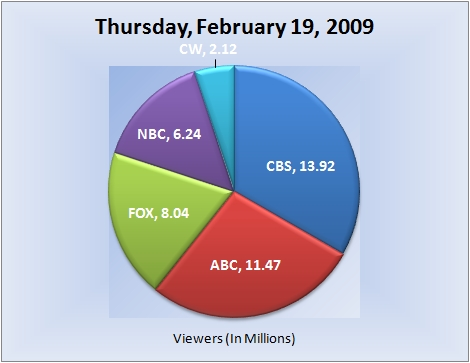 021909piechart-viewers