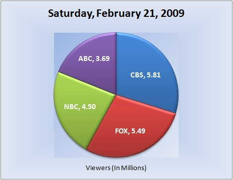 022109piechart-viewers
