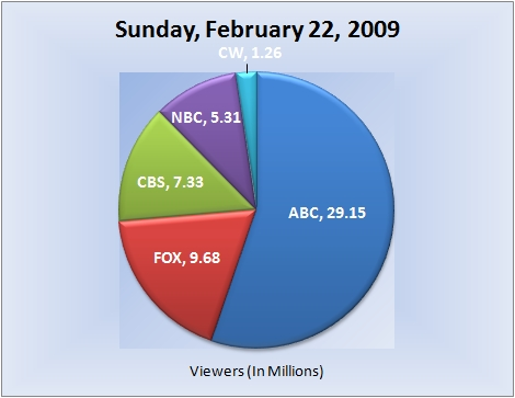 022209piechart-viewers