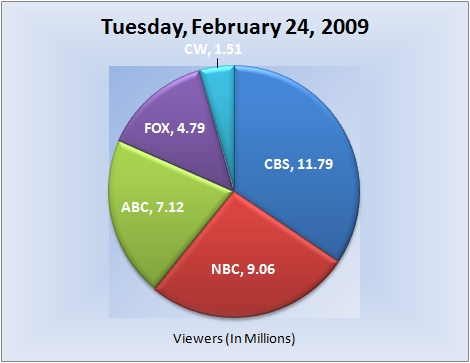 022409piechart-viewers