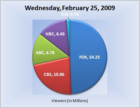 022509piechart-viewers