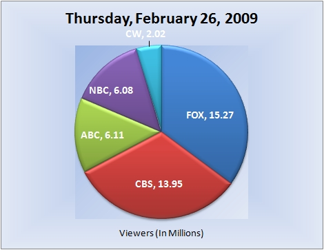 022609piechart-viewers