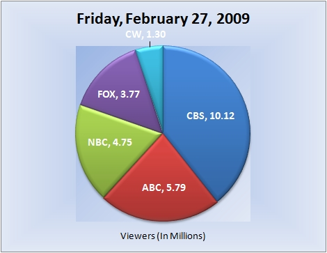 022709piechart-viewers