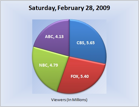 022809piechart-viewers
