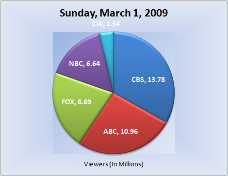 030109piechart-viewers