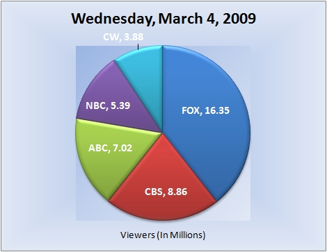 030409piechart-viewers