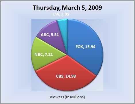 030509piechart-viewers