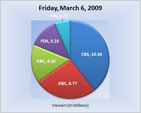 030609piechart-viewers