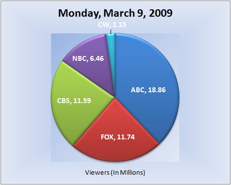 030909piechart-viewers
