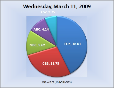 031109piechart-viewers