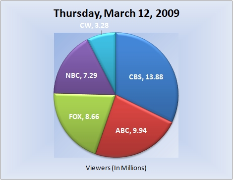 031209piechart-viewers