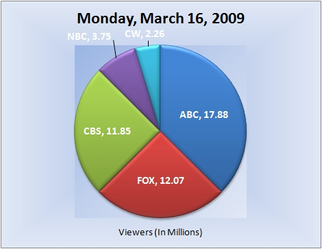 031609piechart-viewers