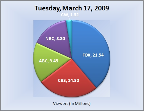 031709piechart-viewers-e