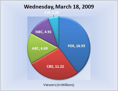 031809piechart-viewers-e
