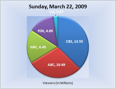 032209piechart-viewers