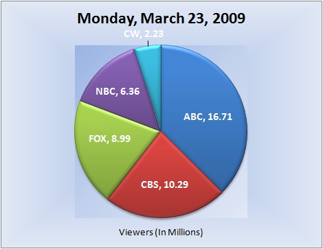 032309piechart-viewers