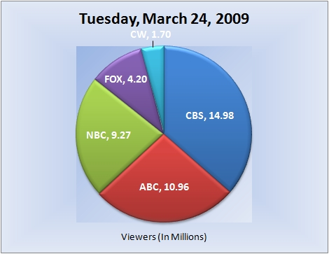 032409piechart-viewers