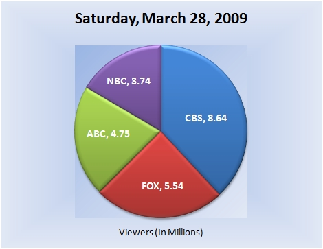 032809piechart-viewers